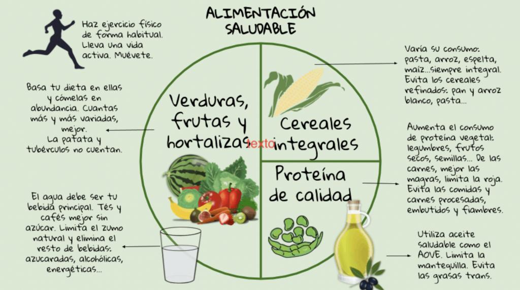 Una alimentación saludable requiere consumir mucha frutas y verduras, acompañadas de proteínas y carbohidratos de calidad