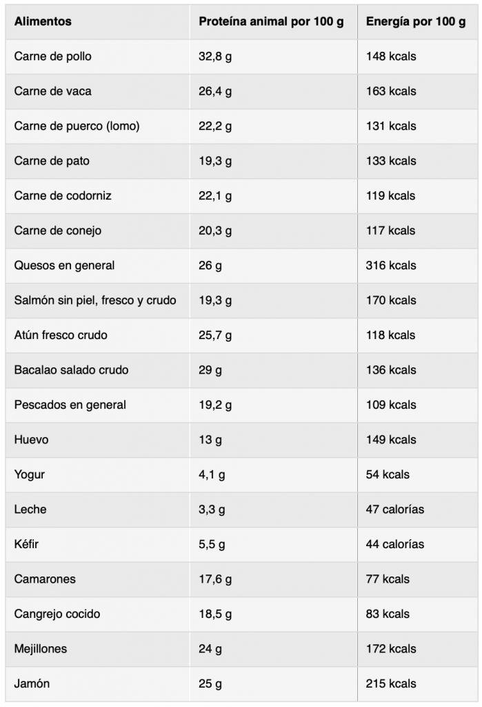 proteinas de origen animal